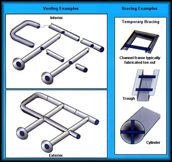 Examples of product venting and bracing.